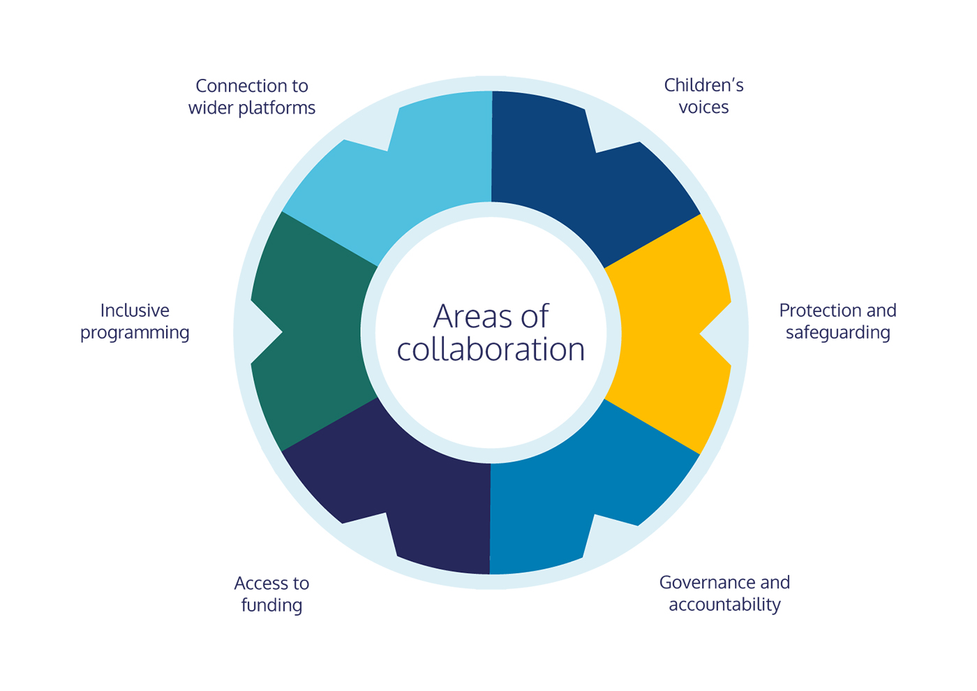 Infographic showing areas of collaboration within the print & design process